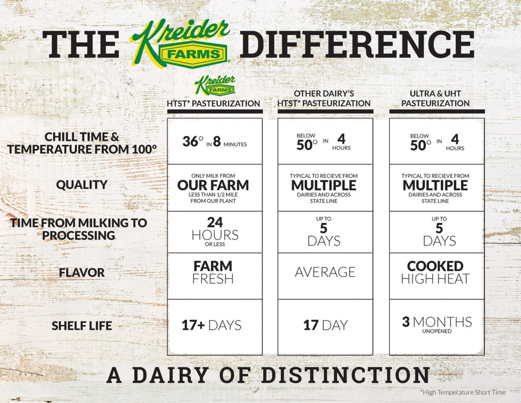 The Kreider Difference chart
